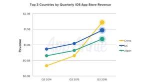 china-mas-beneficios-app-store-1